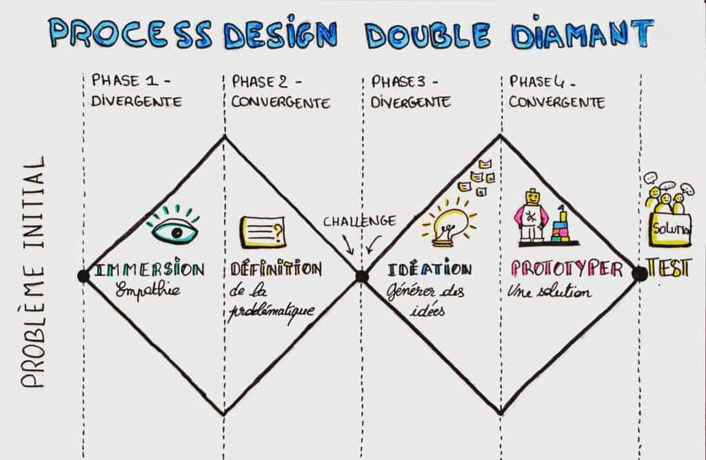 Poster du process de design en double diamant
