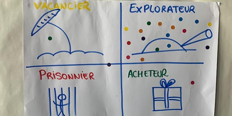 Ice Breaker explorateur, acheteur, vacancier, prisonnier, pratiqué chez Emy Digital