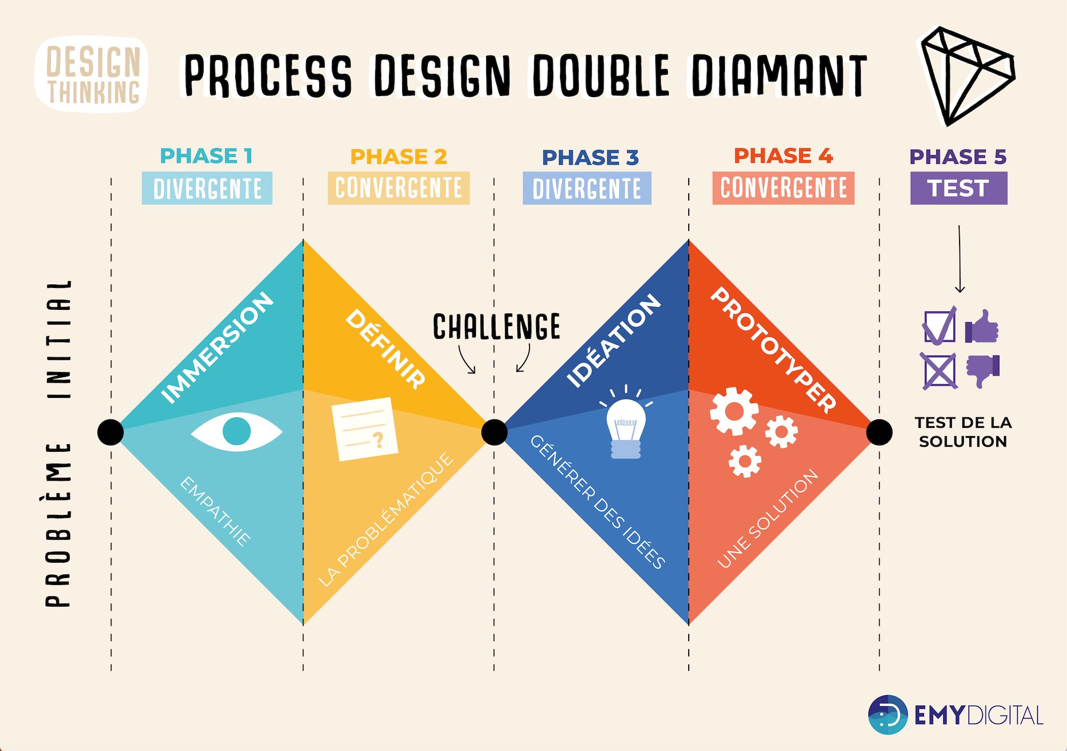 Formation Design Thinking 14h