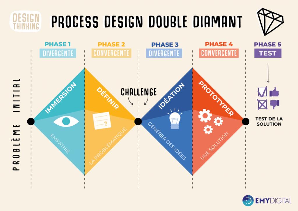Processus double diamant